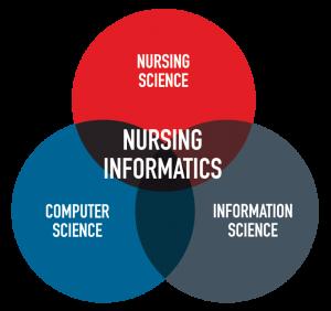 nursing-informatics-venn-diagram