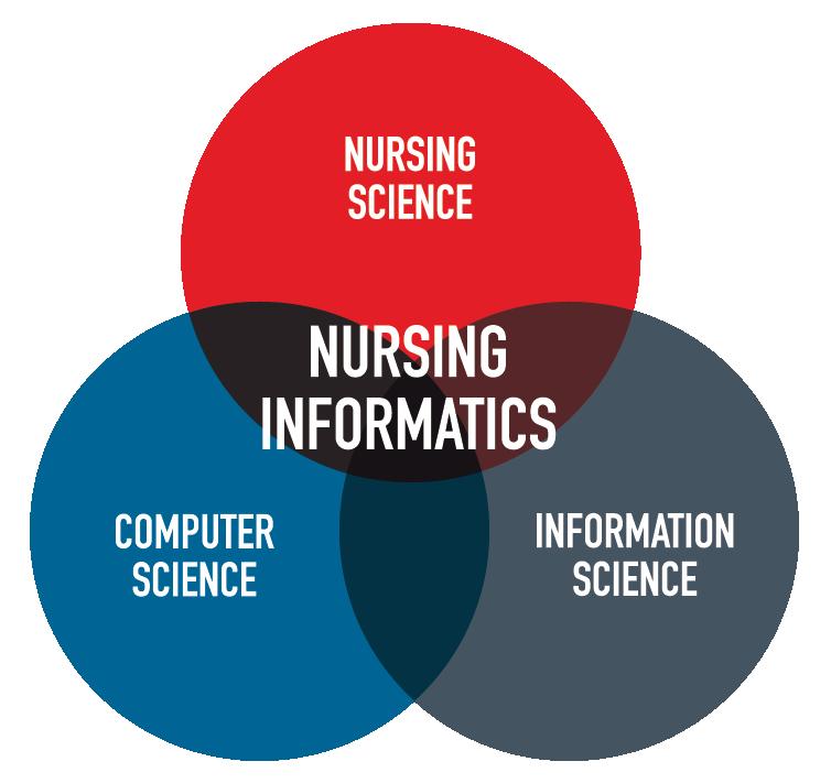 nursing informatics venn diagram road to the future nursing informaticsnursing file nursing file